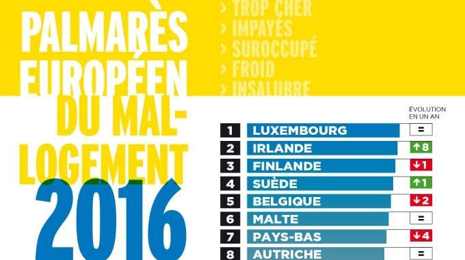 Palmares Europeen Mallogement2016