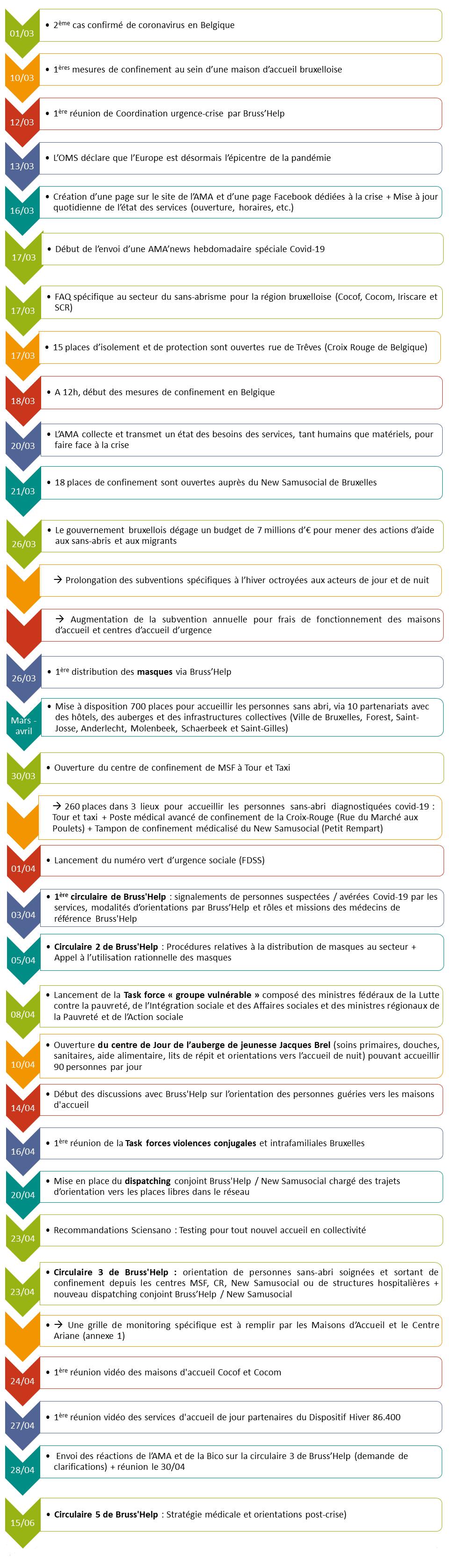 Chronologie de la crise BXL
