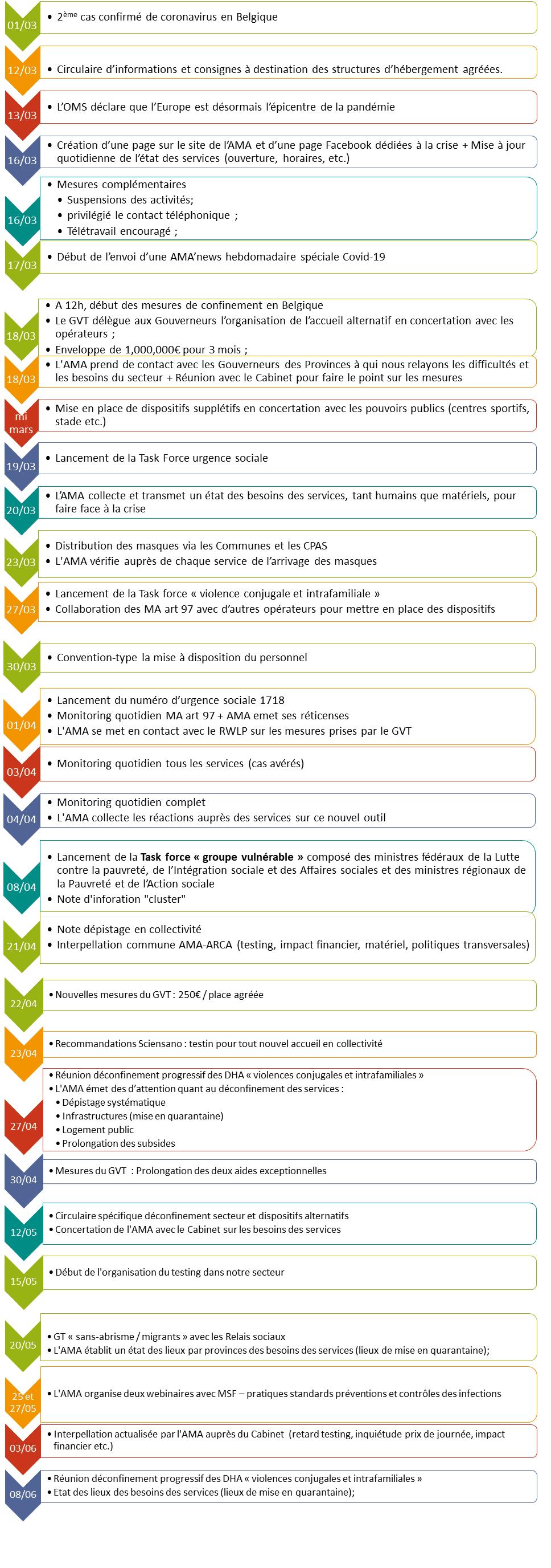 Chronologie de la crise RW